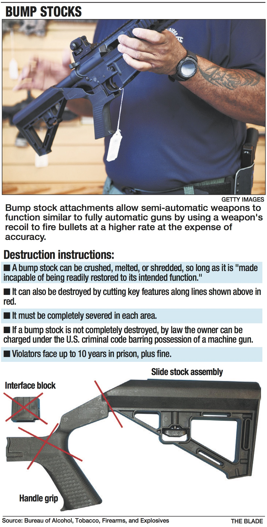 Bump stocks illegal now, but few, if any, local owners have