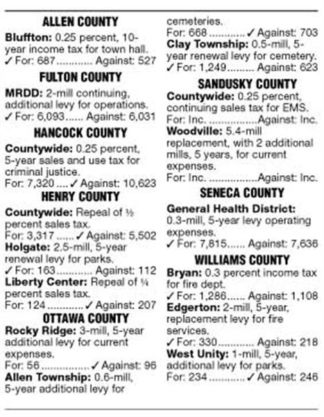 Henry-Hancock-counties-reject-sales-tax-issues