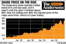 Andersons-stock-nears-record-high-but-why-is-unclear