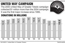 United-Way-exceeds-goal-raises-13-3M
