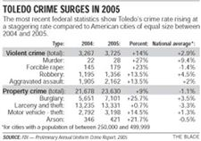 Toledo-sees-surge-in-all-crime-rates