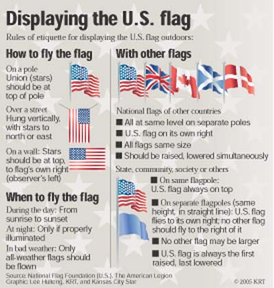 In Findlay Every Day Is Flag Day on American Flag Etiquette