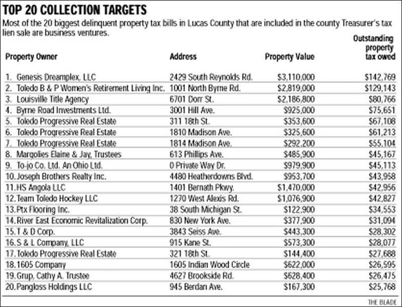 how to buy tax lien properties