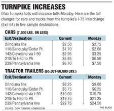 Drivers-gripe-at-pike-toll-hike-2