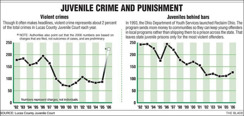an discussion on juvenile crime Report: oregon faces one of the worst juvenile crime problems in the nation by chelsea kopta, on your side investigator  we welcome an open discussion on what improvements can be made in our .
