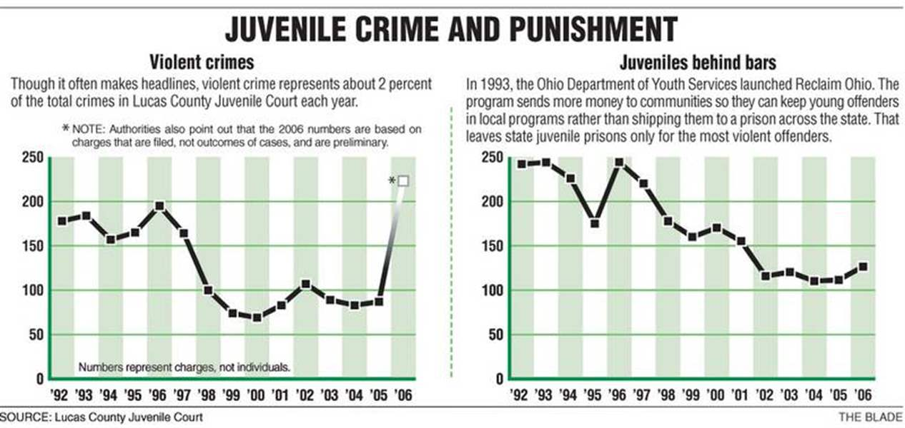 Lucas-County-youth-crime-up-jail-time-down-2