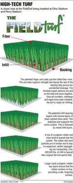 OSU-BGSU-trade-grass-for-artificial-surfaces-2