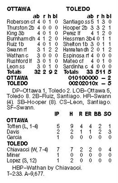 Inning-illustrates-how-Toledo-has-won-6-straight-3