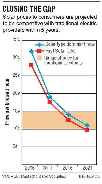 Analysts-give-First-Solar-edge-in-race-for-cost-efficiency-2