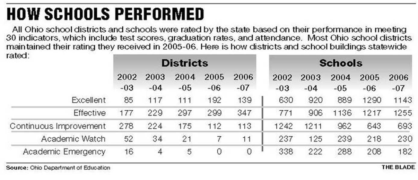 Most-suburban-schools-hold-steady-on-new-tests-but-3-local-districts-fall-grade-lower-2