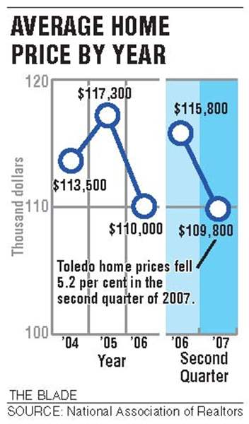 Regional-housing-costs-echo-U-S-slump