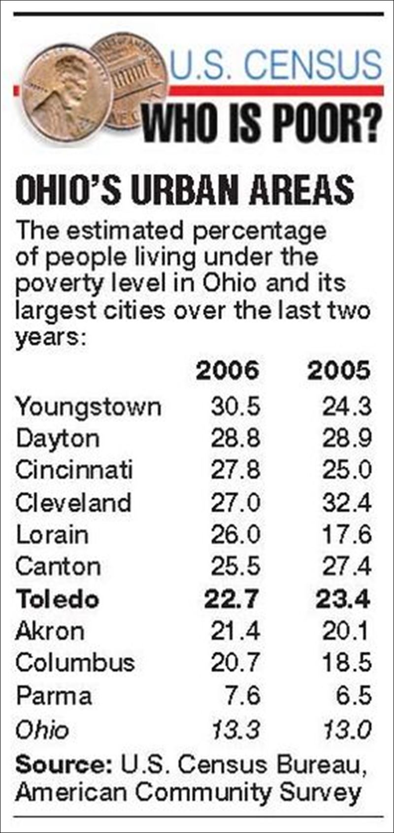 poverty-falls-as-rate-rises-in-Ohio-Michigan-level-also-grows.jpg