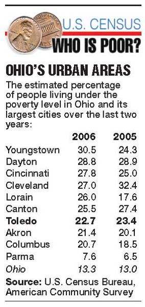 U-S-poverty-falls-as-rate-rises-in-Ohio-Michigan-level-also-grows