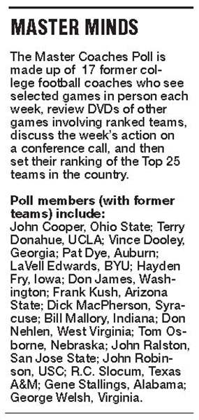 Master-Coaches-qualified-to-vote-on-college-football-2