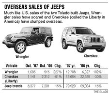 Toledo-built-Jeeps-sales-results-abroad-mirror-those-in-North-American-market