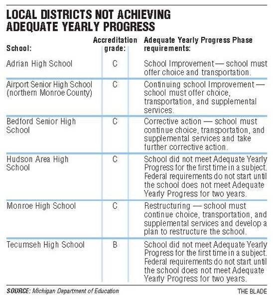 6-local-high-schools-fail-progress-report