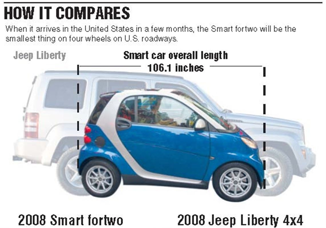 Ordering Tiny 2 Seater Smart Cars