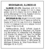 Michigan-gets-ugly-win-over-Illinois