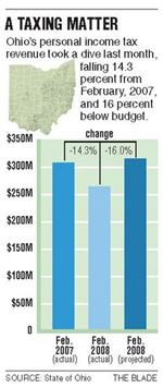 Ohio-suffers-further-slide-in-revenues-data-reinforce-grim-forecast-of-733M-shortfall-2