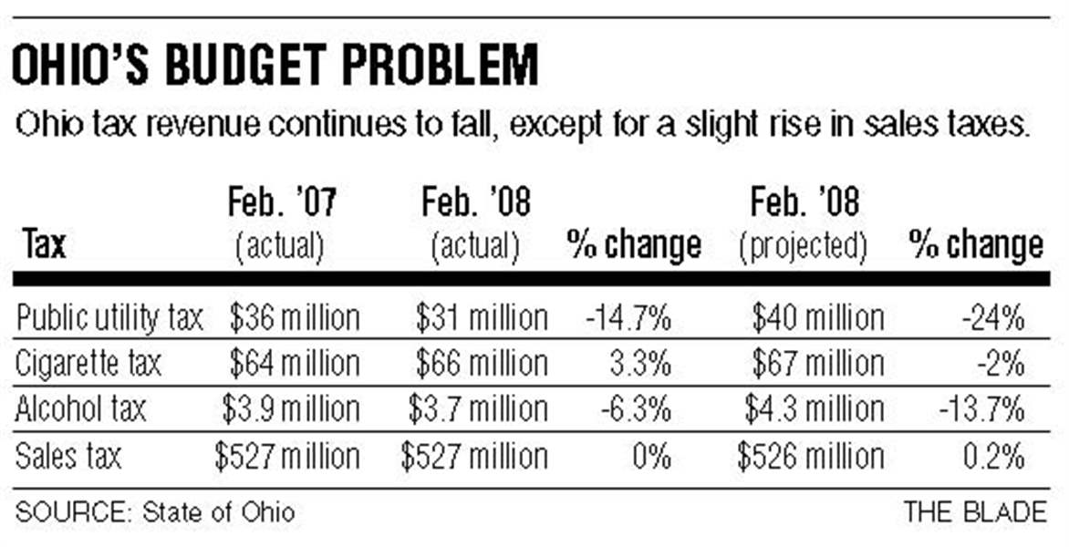 Ohio-suffers-further-slide-in-revenues-data-reinforce-grim-forecast-of-733M-shortfall-3