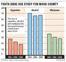 Substance-abuse-by-Wood-County-youth-in-decline