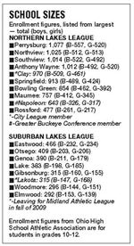 Rossford-still-in-Northern-Lakes-League