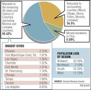 More than half of Toledo and Lucas County residents who migrated out of the county between 2000 and 2006 left the state, with Phoenix, Fort Myers,
