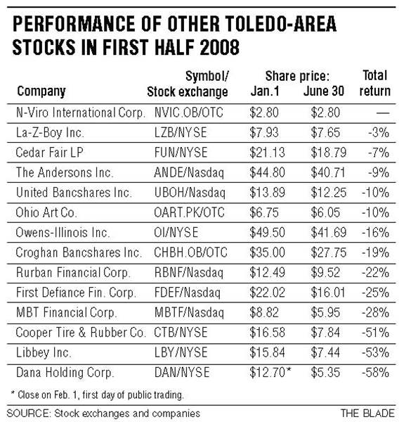 Toledo-area-firms-shares-beaten-down-2