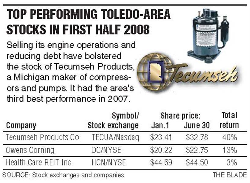 Toledo-area-firms-shares-beaten-down