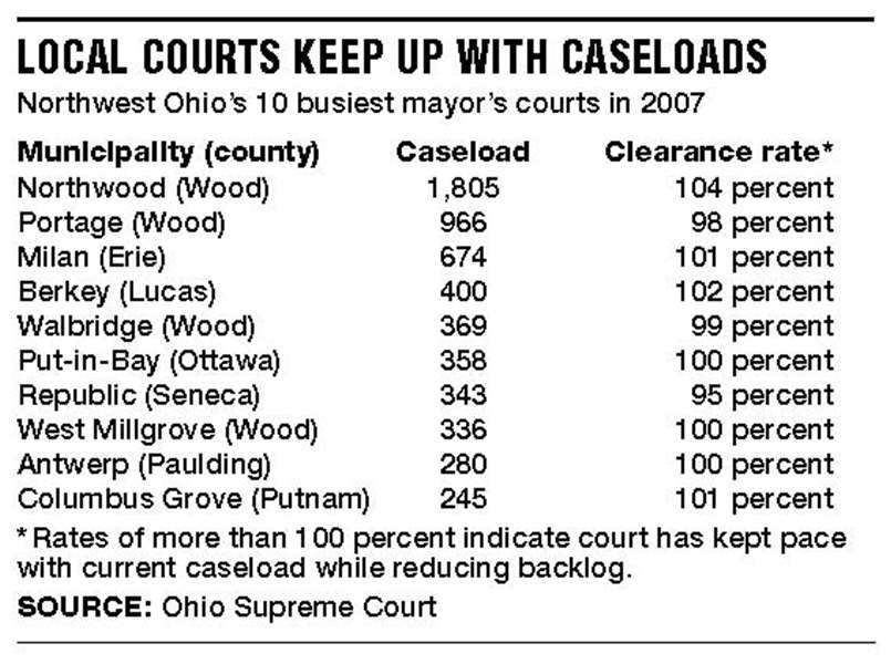 Mayor-s-courts-in-Ohio-showing-backlog-of-cases-2