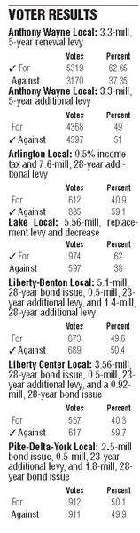 3-of-7-school-levies-pass-in-NW-Ohio-Anthony-Wayne-voters-OK-renewal-but-defeat-new-levy-3