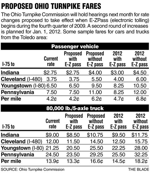 EZpass To Mitigate Toll Hike On Ohio Turnpike  The Blade