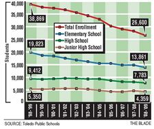 Toledo-Public-Schools-enrollment-is-down-1-649-students-from-last-school-year