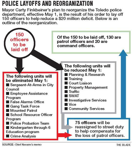 130-of-150-Toledo-police-layoffs-to-come-from-patrol-ranks-2