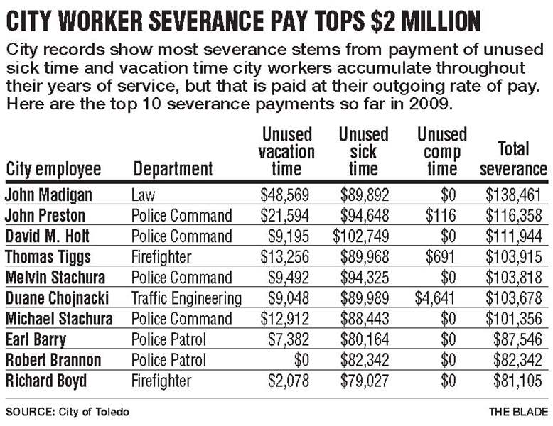 City-spent-2-5M-on-severance-pay-in-09-2