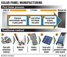 Cost-saving-production-is-choice-for-First-Solar-Xunlight-2