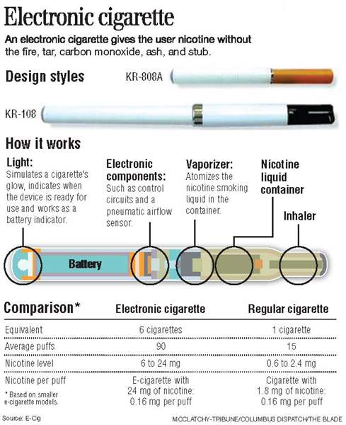 Tobacco-free-e-cigarettes-turn-liquid-nicotine-into-a-vapor-2