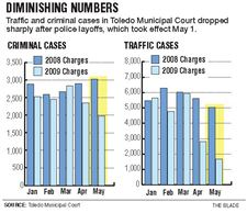 After-police-ranks-fell-case-filings-plummeted-2
