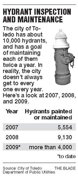 Toledo-hydrant-inspections-come-under-scrutiny-2