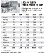 Lucas-County-foreclosure-cases-fall-compared-to-last-year