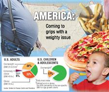 Obesity-taking-toll-on-U-S-health-care