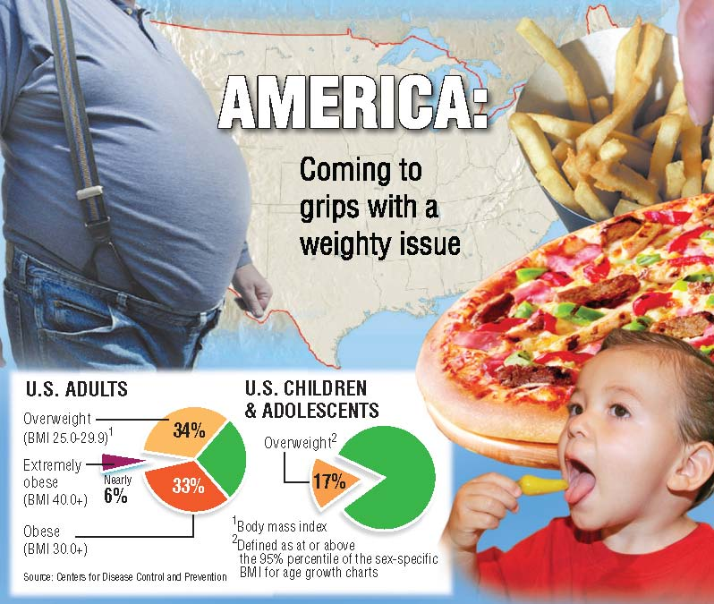 Obesity taking toll on U.S. health care - The Blade