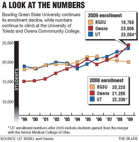 BGSU-enrollment-slides-for-third-year