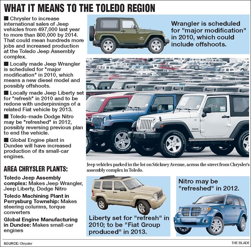 Toledo-made Jeep Vehicles Assigned Key Role For Chrysler