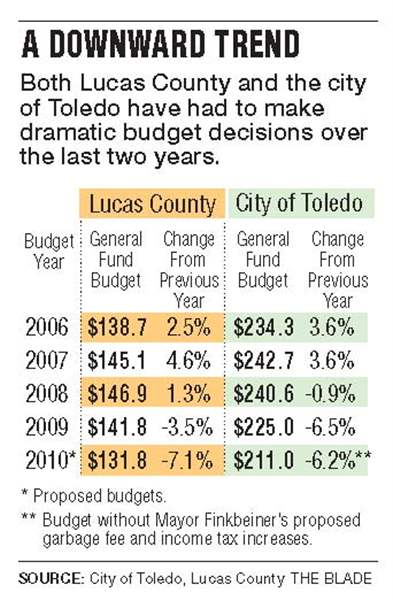Lucas-County-set-to-slash-budget-at-least-20-jobs-2