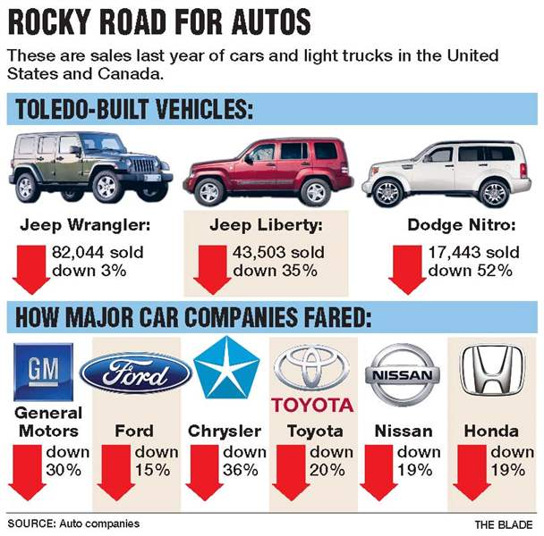 U-S-auto-sales-skid-to-worst-in-30-years-2