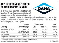 Toledo-area-firms-shares-surge-2