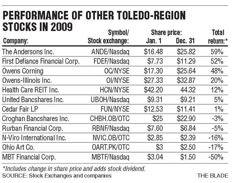 Toledo-area-firms-shares-surge-3