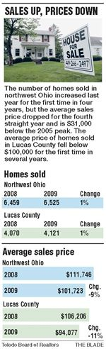 Northwest-Ohio-home-sales-gain-but-prices-still-declining