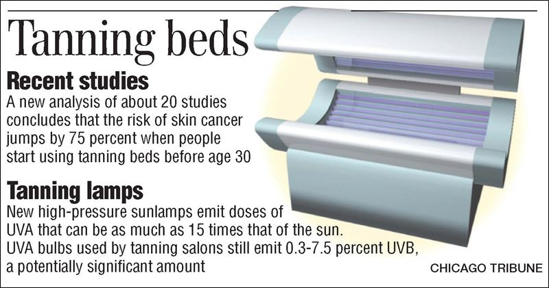 how tanning beds are dangerous The dangers of a rare the study results demonstrate that tanning bed use there are more skin cancer cases due to indoor tanning than there are lung cancer.